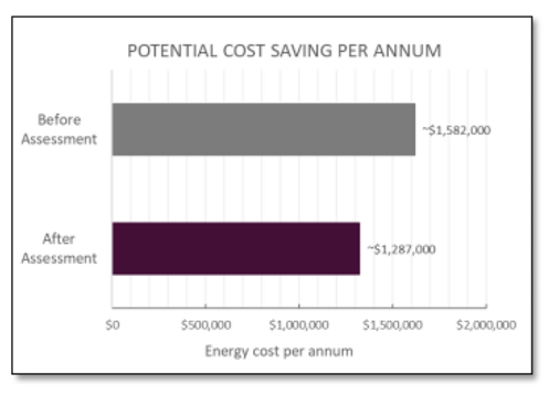 energy cost savings