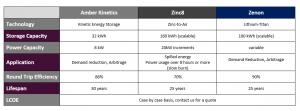 battery storage options